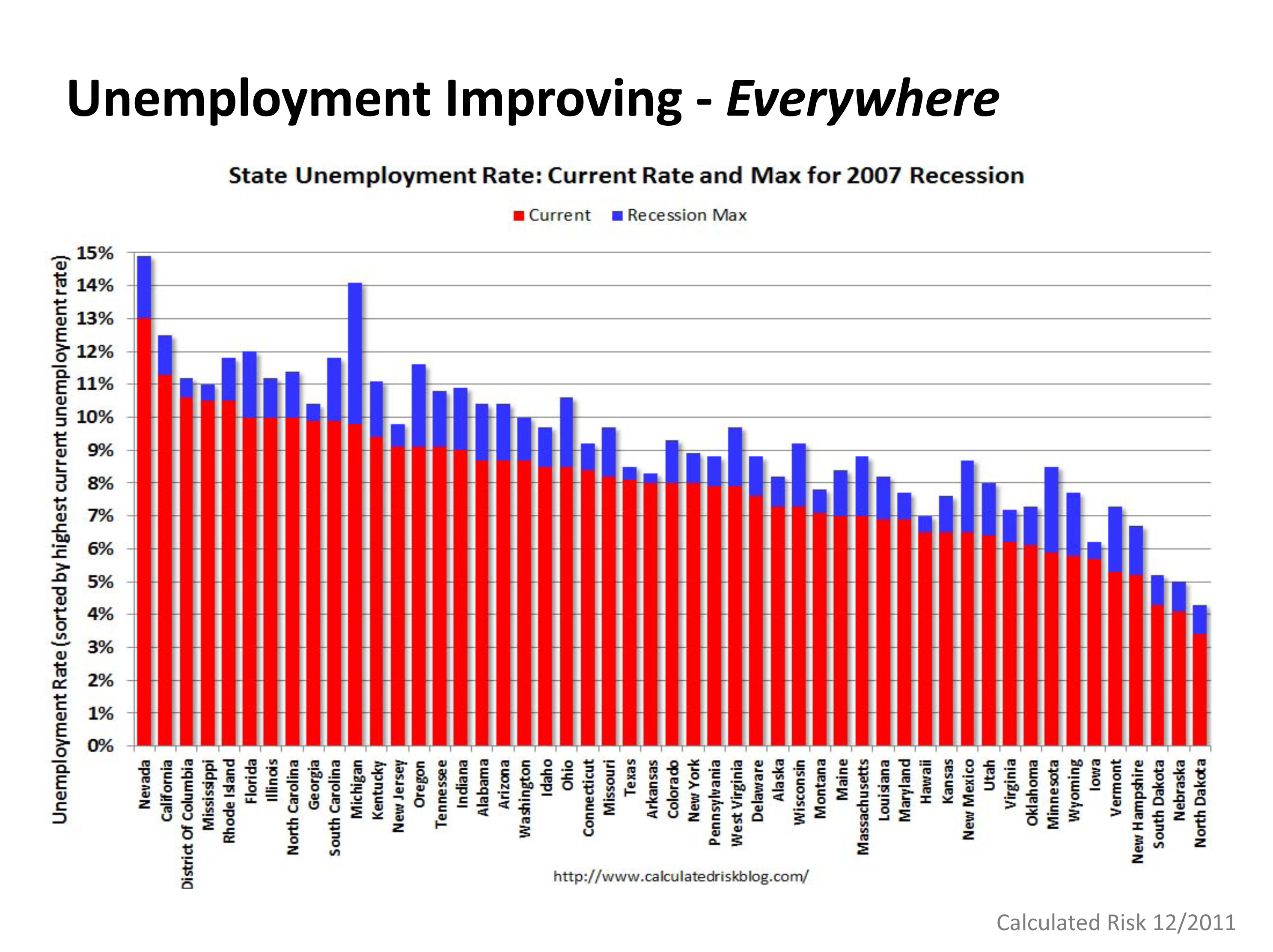 Improving Unemployment - in CA and Nation