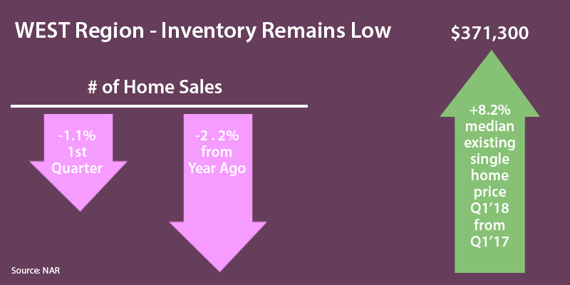 West Region Inventory Remains Low