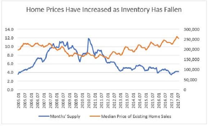 California Housing Prices