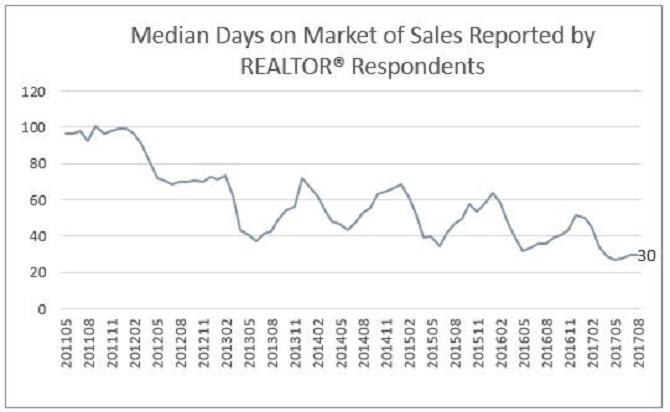 California median days on the market